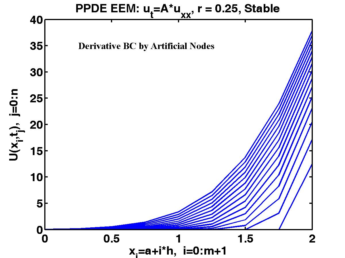 MCS 571 MATLAB Output Figures for PPDE EEM with Derivative BCs