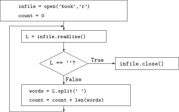 Counting Words and Pattern Matching — Programming Tools and