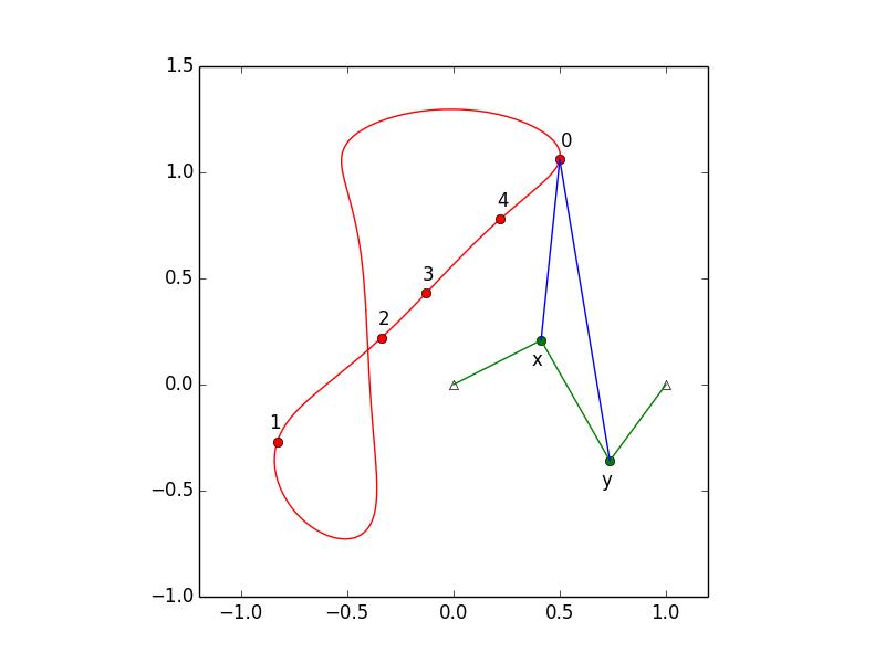 the design of a 4-bar mechanism — phcpy 0 9 8 documentation
